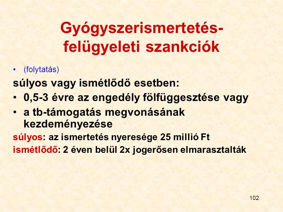 Gyógyszerismertetés-felügyeleti szankciók