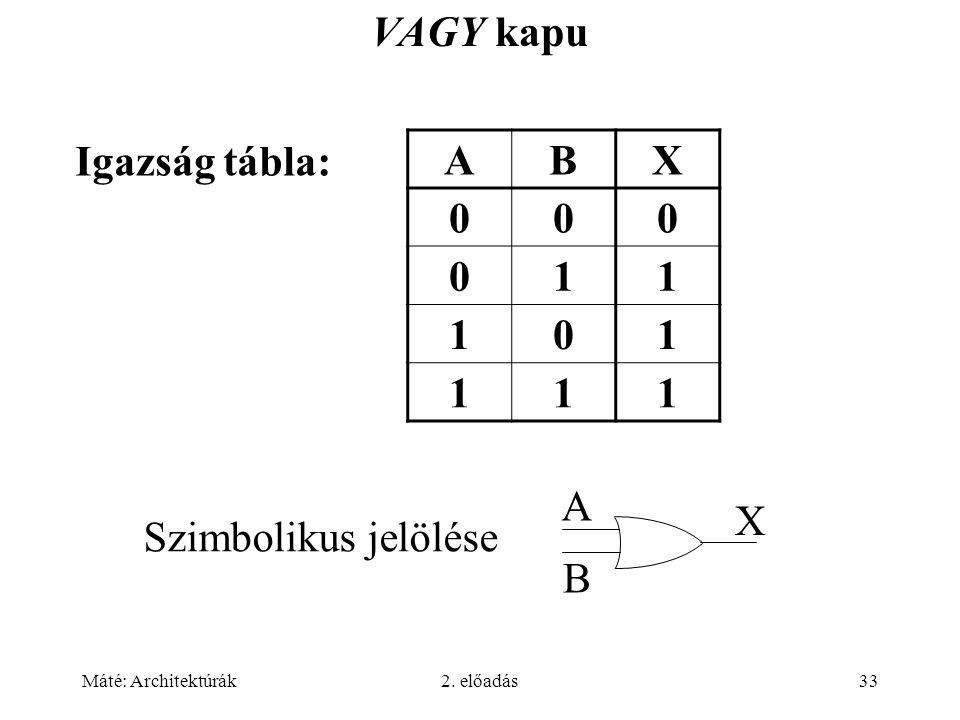 VAGY kapu Igazság tábla: A B X 1 A B X Szimbolikus jelölése