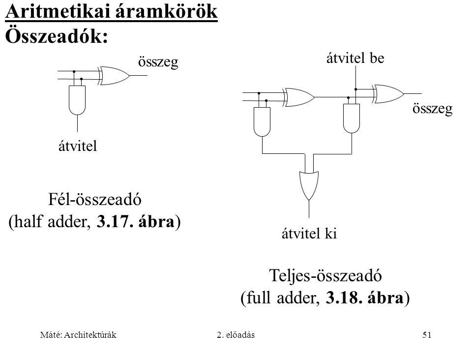 Aritmetikai áramkörök Összeadók: