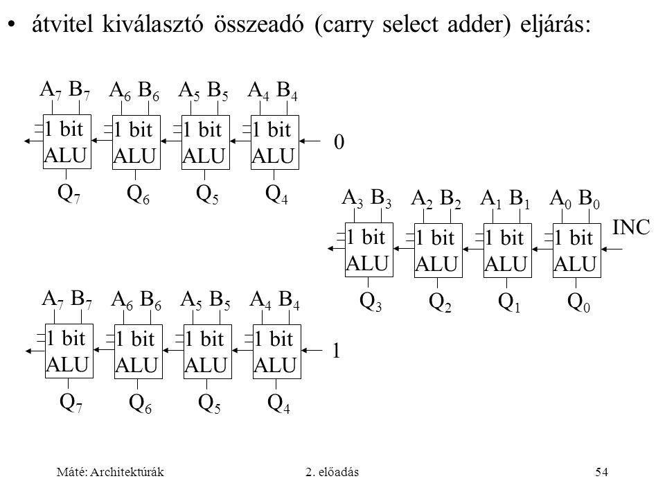átvitel kiválasztó összeadó (carry select adder) eljárás: