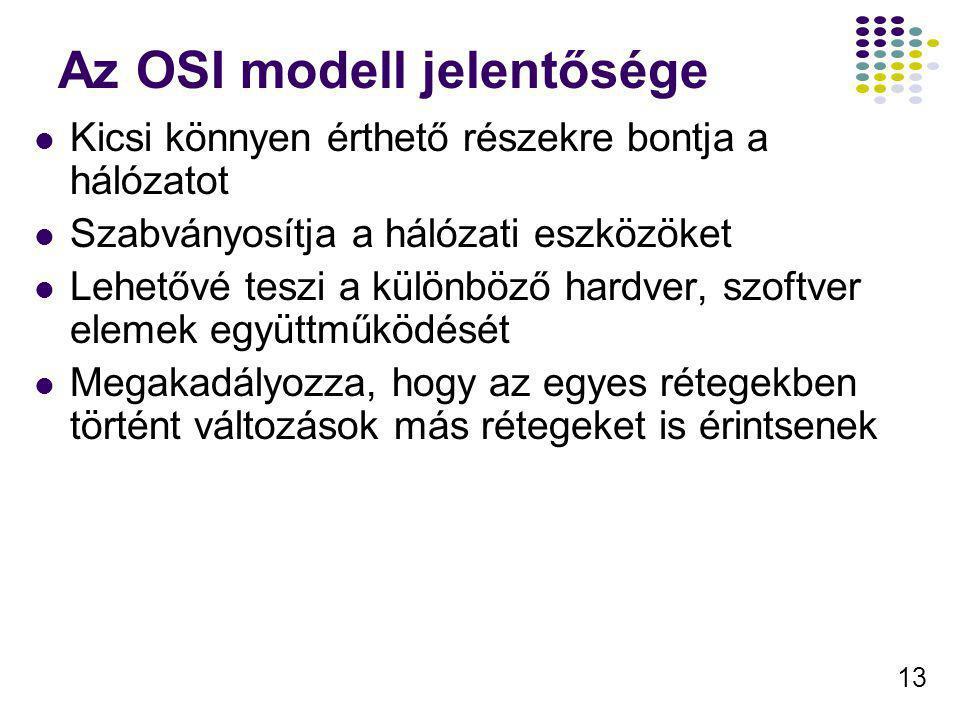 Az OSI modell jelentősége