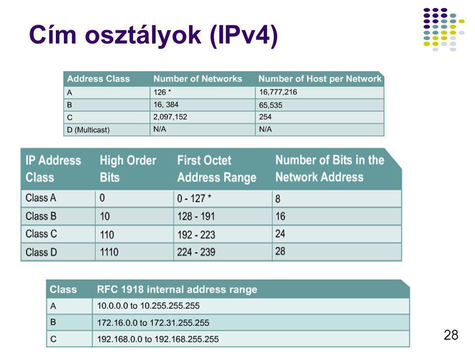 Cím osztályok (IPv4)