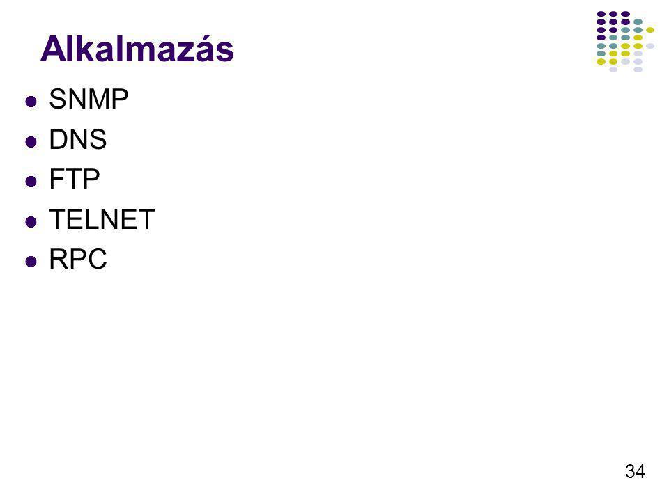 Alkalmazás SNMP DNS FTP TELNET RPC