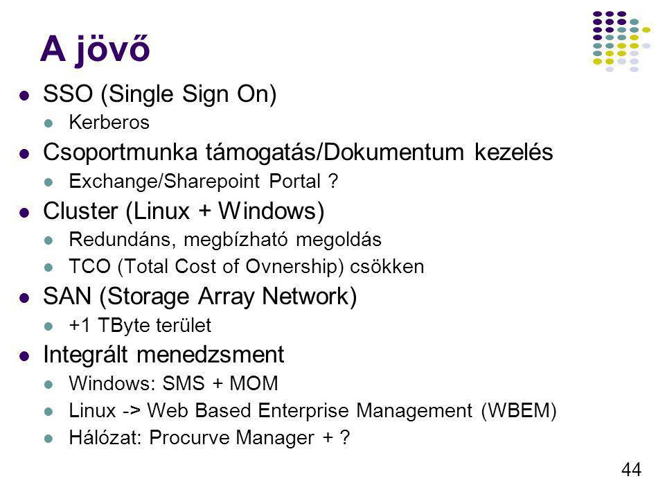 A jövő SSO (Single Sign On) Csoportmunka támogatás/Dokumentum kezelés