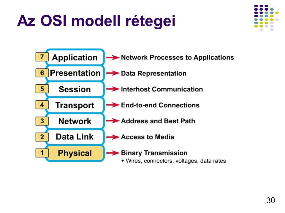 Az OSI modell rétegei
