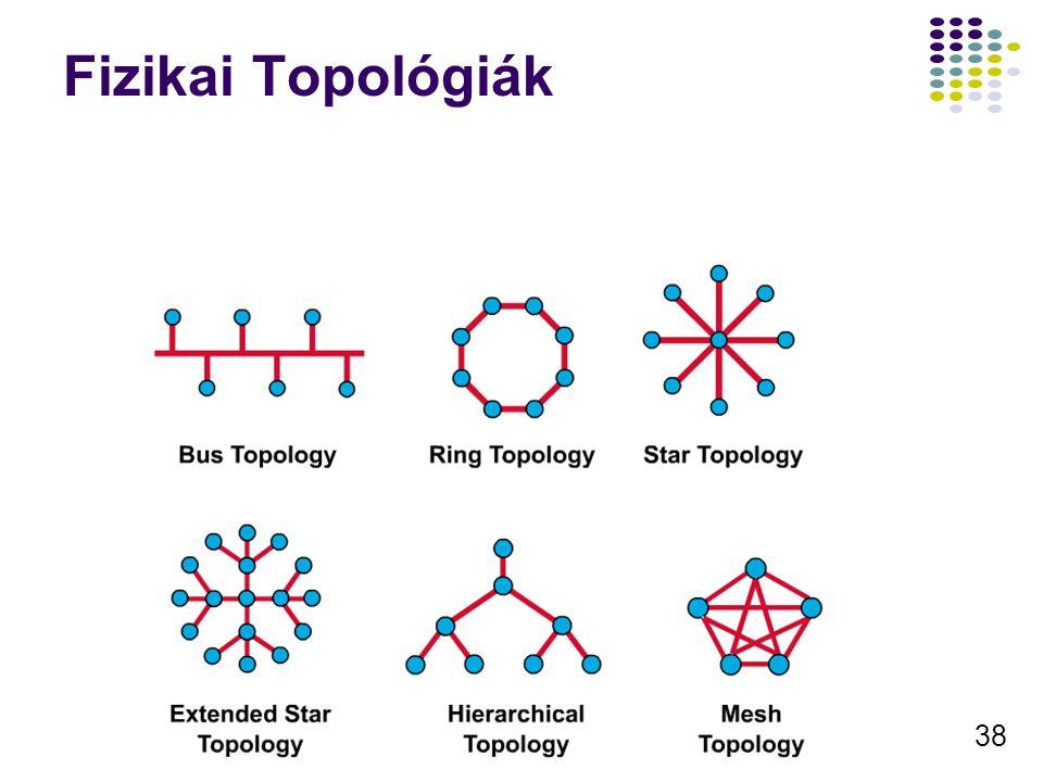 Fizikai Topológiák