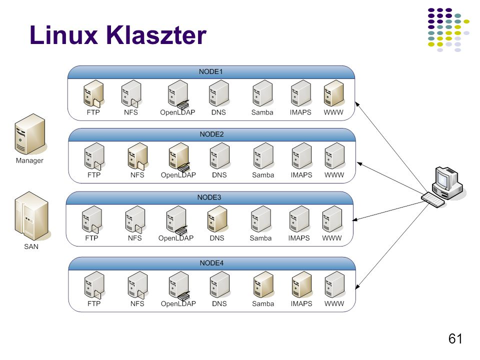 Linux Klaszter