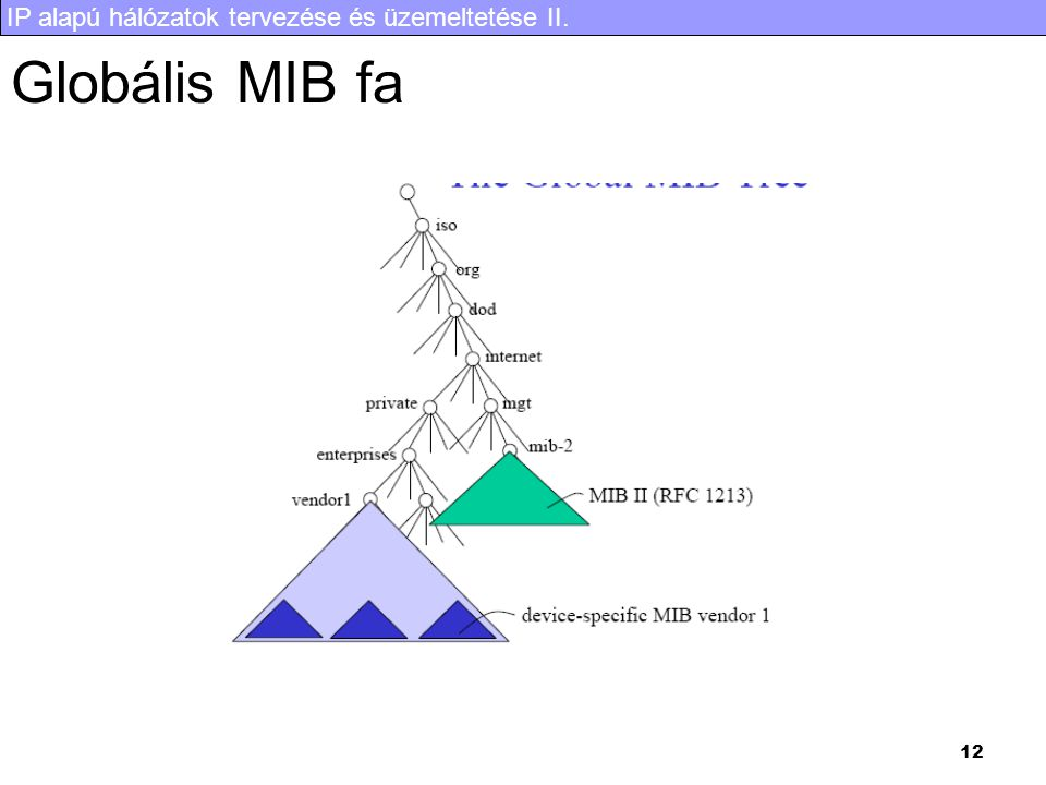 Globális MIB fa