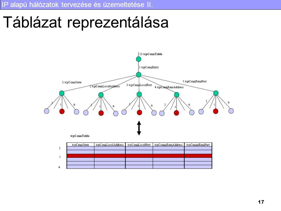Táblázat reprezentálása