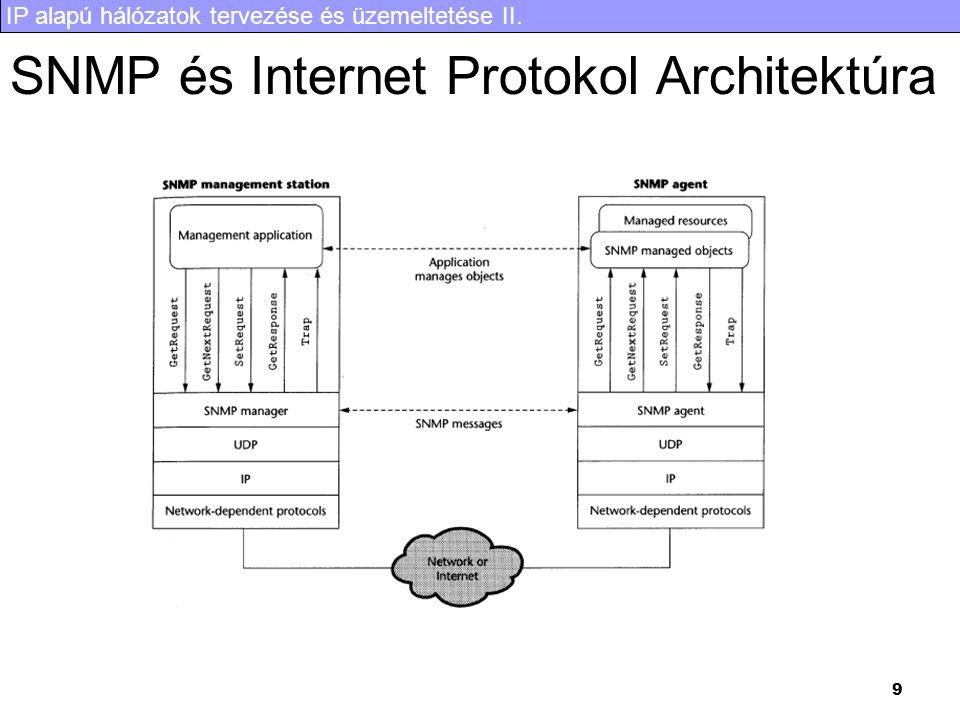 SNMP és Internet Protokol Architektúra