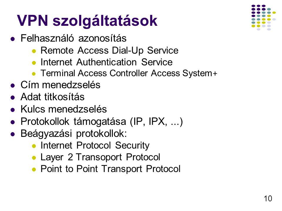 VPN szolgáltatások Felhasználó azonosítás Cím menedzselés