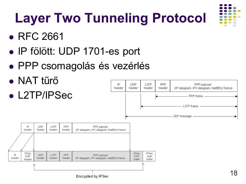 Layer Two Tunneling Protocol