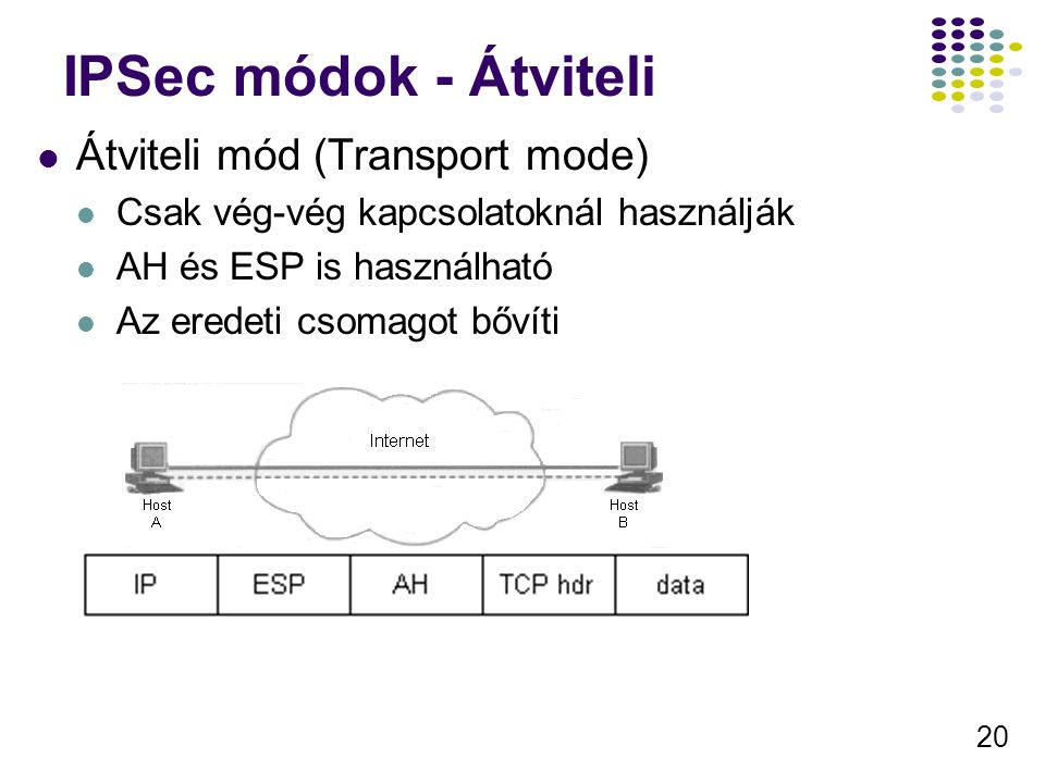 IPSec módok - Átviteli Átviteli mód (Transport mode)