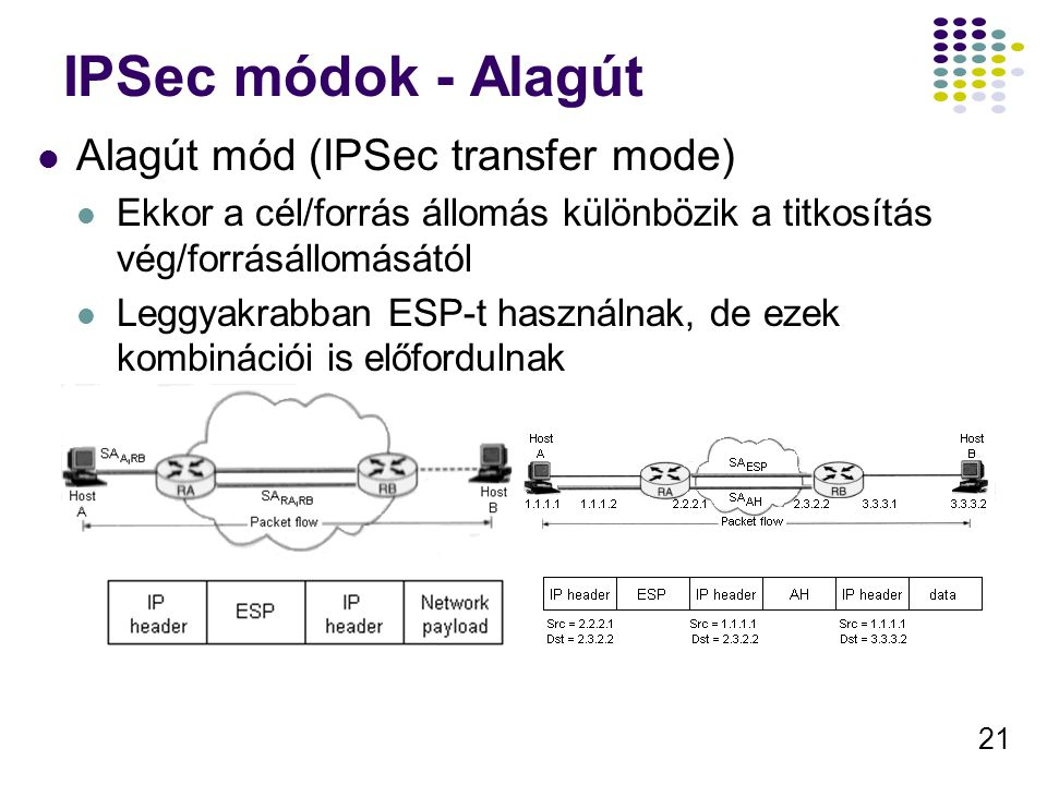 IPSec módok - Alagút Alagút mód (IPSec transfer mode)
