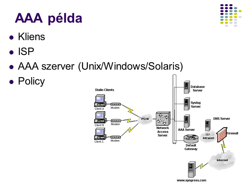 AAA példa Kliens ISP AAA szerver (Unix/Windows/Solaris) Policy