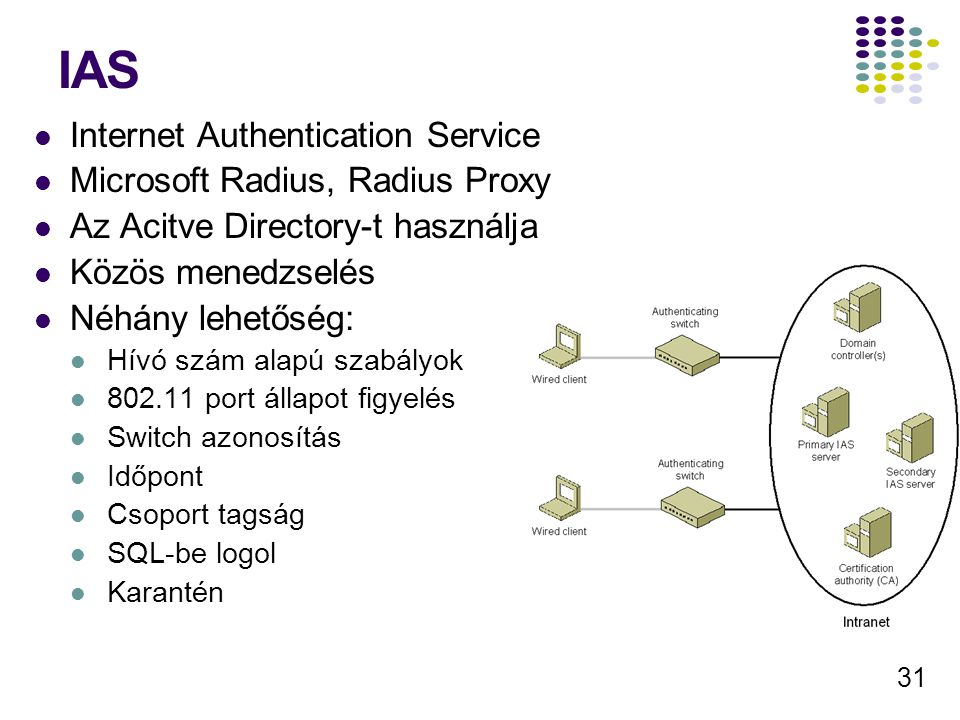 IAS Internet Authentication Service Microsoft Radius, Radius Proxy