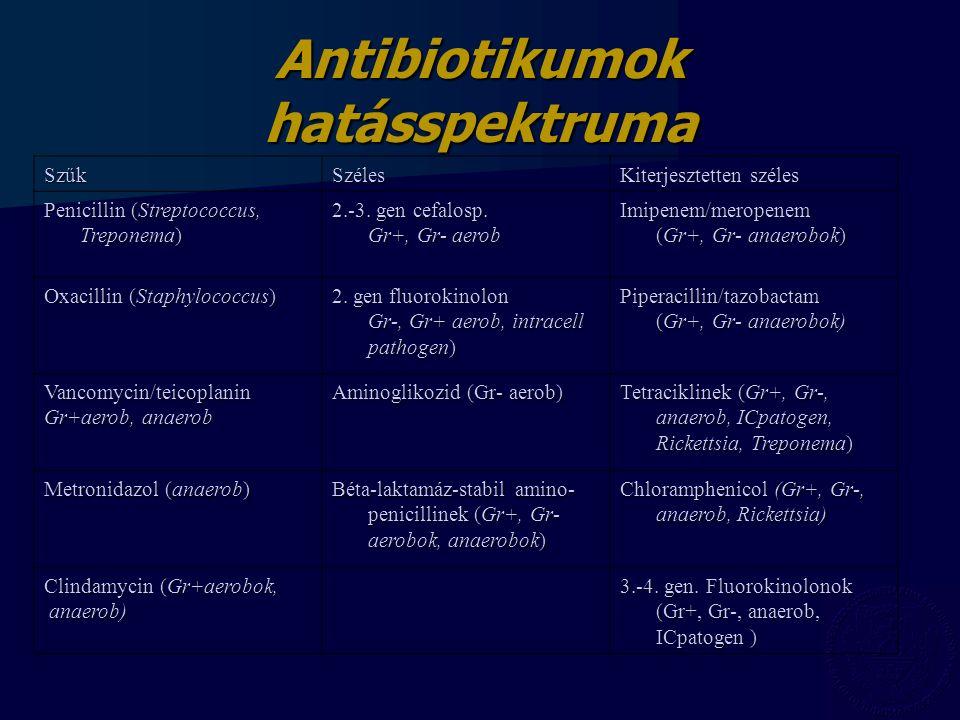 Antibiotikumok hatásspektruma