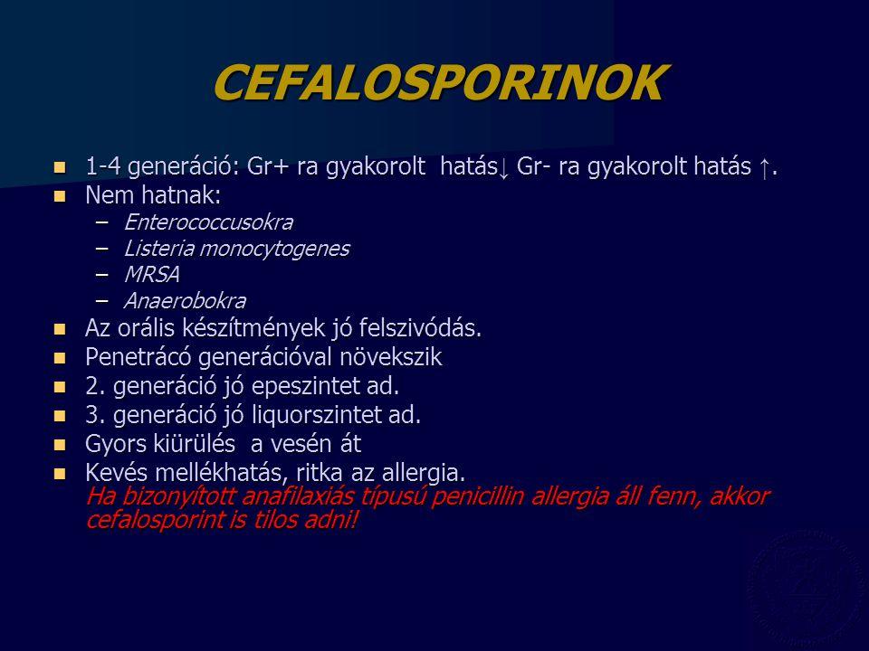 CEFALOSPORINOK 1-4 generáció: Gr+ ra gyakorolt hatás↓ Gr- ra gyakorolt hatás ↑. Nem hatnak: Enterococcusokra.