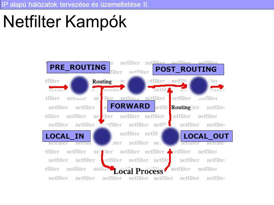 Netfilter Kampók PRE_ROUTING POST_ROUTING FORWARD LOCAL_IN LOCAL_OUT