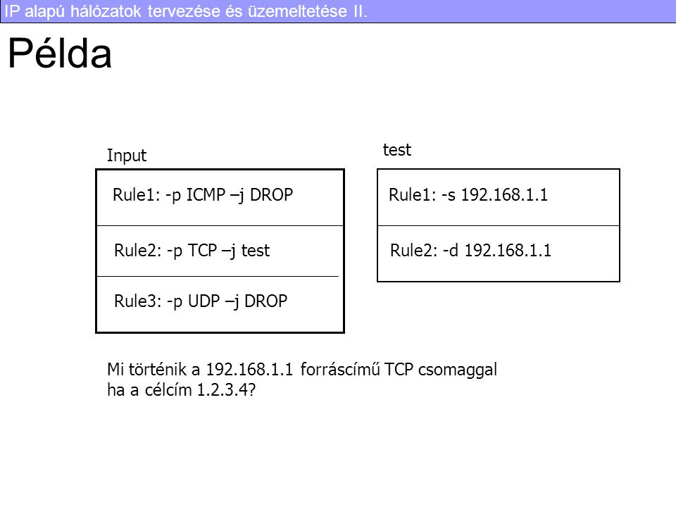 Példa test Input Rule1: -p ICMP –j DROP Rule1: -s 192.168.1.1