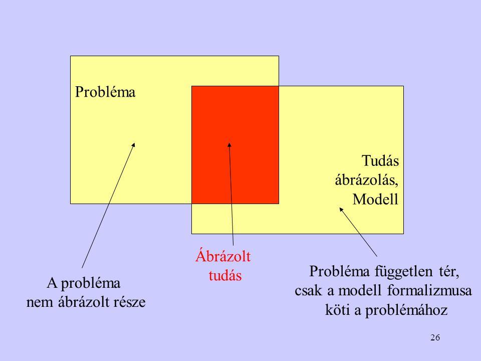 Probléma független tér, csak a modell formalizmusa köti a problémához