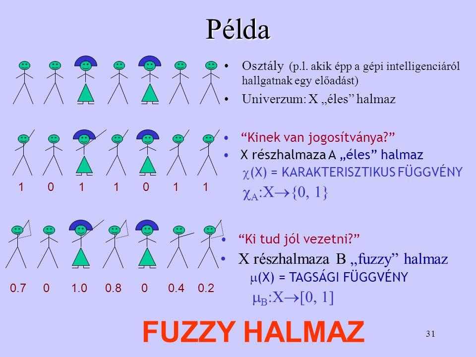 "Példa FUZZY HALMAZ A:X{0, 1} X részhalmaza B ""fuzzy halmaz"