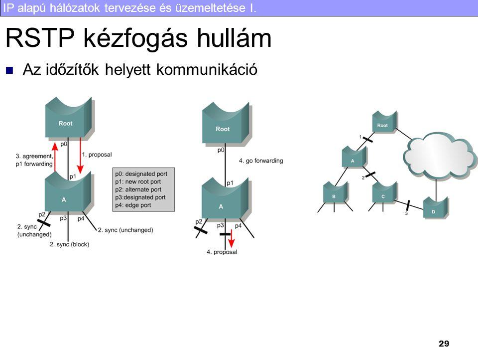RSTP kézfogás hullám Az időzítők helyett kommunikáció