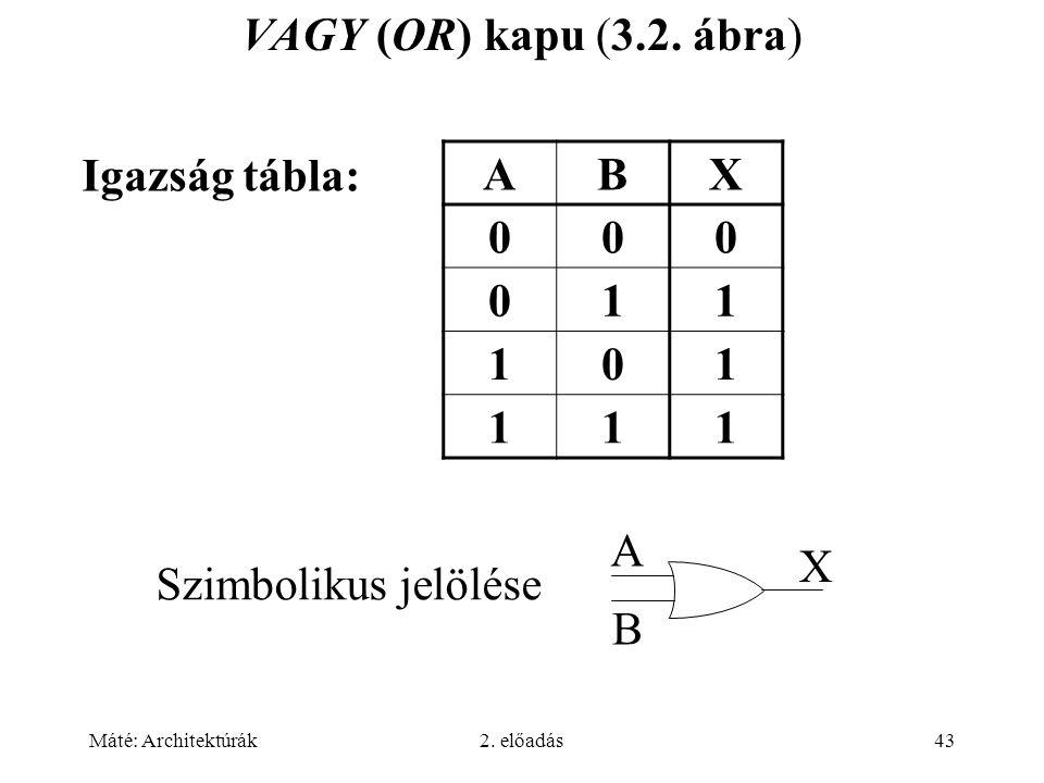 VAGY (OR) kapu (3.2. ábra) Igazság tábla: A B X 1 A B X