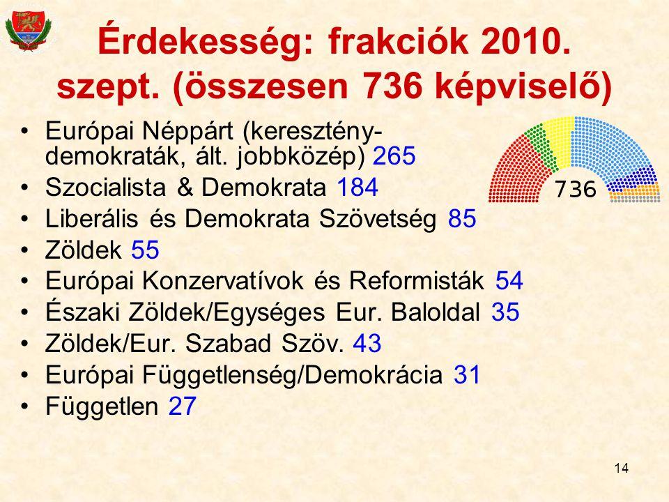 Érdekesség: frakciók 2010. szept. (összesen 736 képviselő)