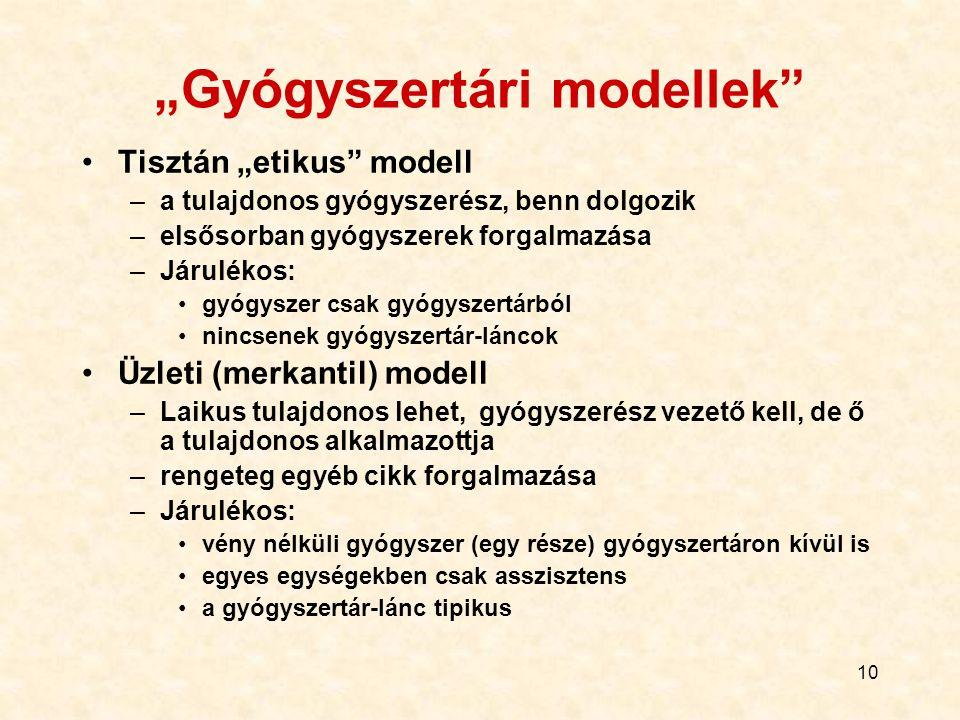 """""""Gyógyszertári modellek"""