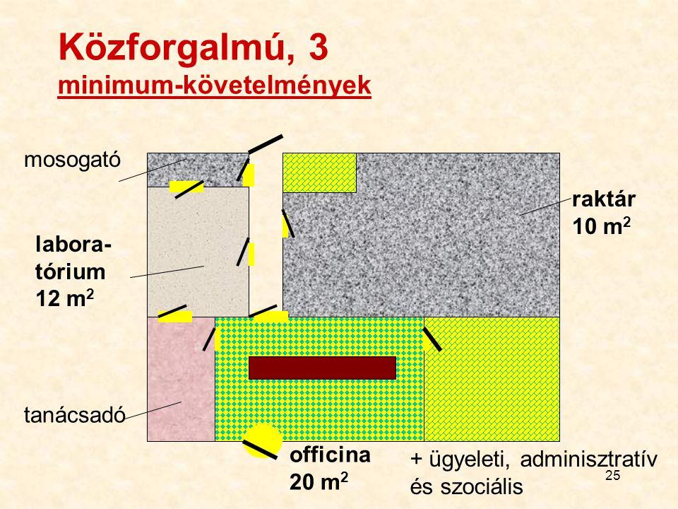 Közforgalmú, 3 minimum-követelmények