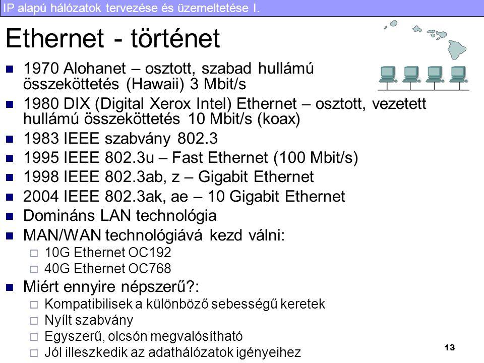 Ethernet - történet 1970 Alohanet – osztott, szabad hullámú összeköttetés (Hawaii) 3 Mbit/s.