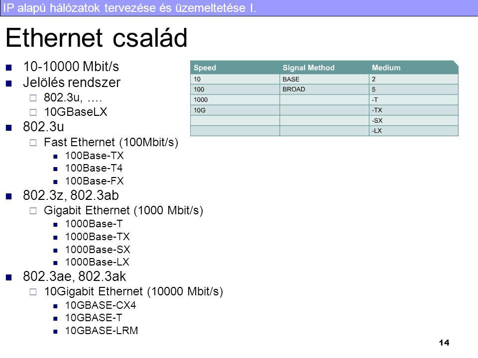 Ethernet család 10-10000 Mbit/s Jelölés rendszer 802.3u