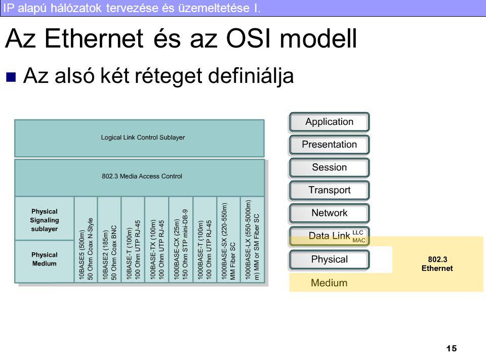 Az Ethernet és az OSI modell