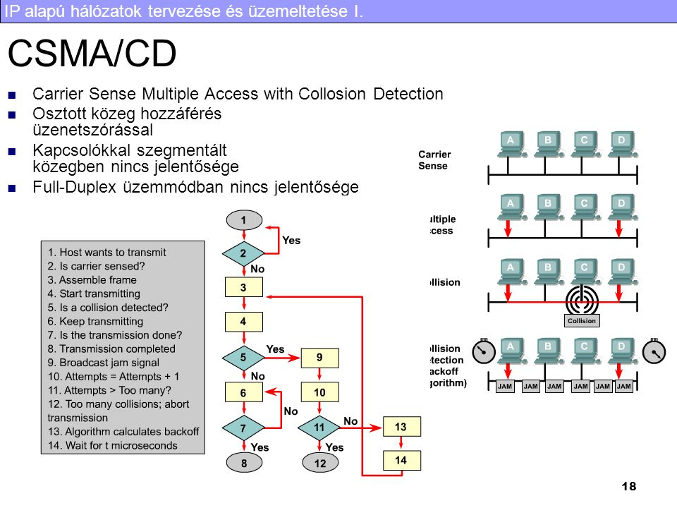 CSMA/CD Carrier Sense Multiple Access with Collosion Detection