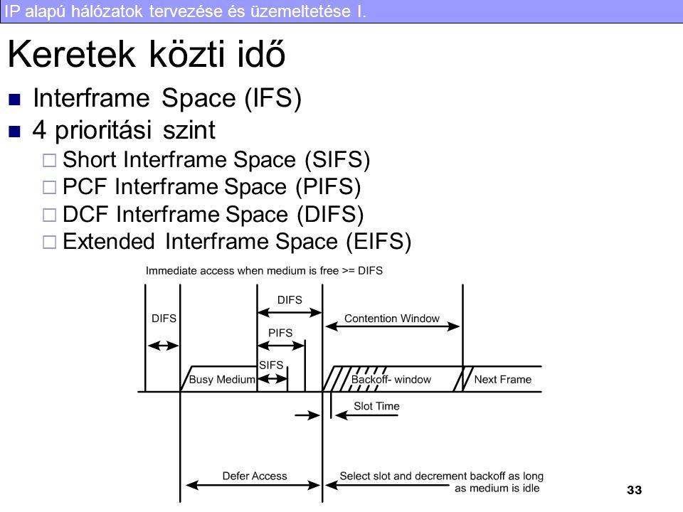 Keretek közti idő Interframe Space (IFS) 4 prioritási szint