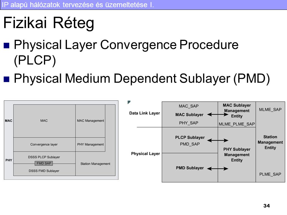 Fizikai Réteg Physical Layer Convergence Procedure (PLCP)