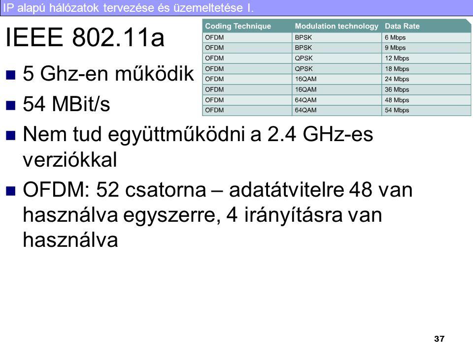 IEEE 802.11a 5 Ghz-en működik 54 MBit/s