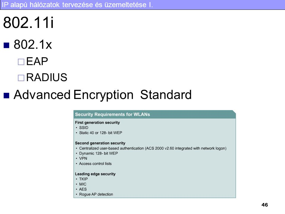802.11i 802.1x EAP RADIUS Advanced Encryption Standard