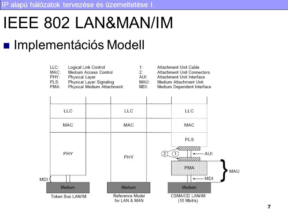 IEEE 802 LAN&MAN/IM Implementációs Modell