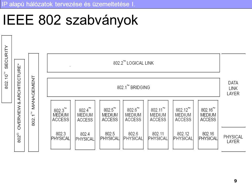 IEEE 802 szabványok