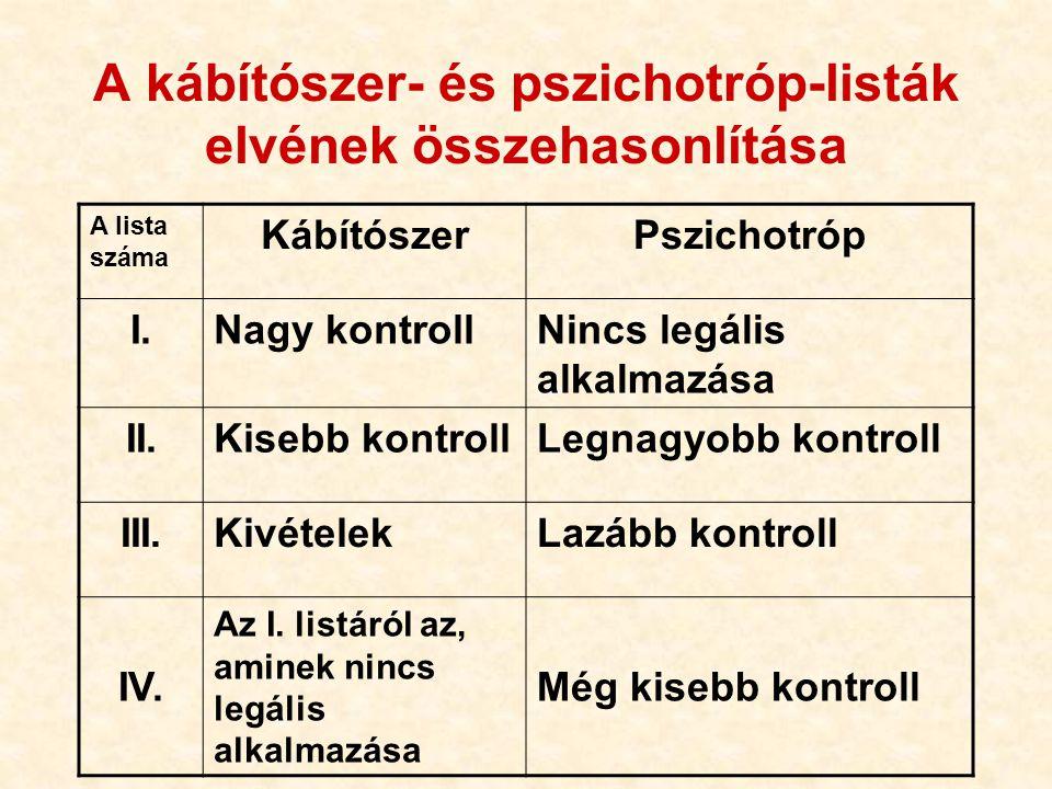 A kábítószer- és pszichotróp-listák elvének összehasonlítása