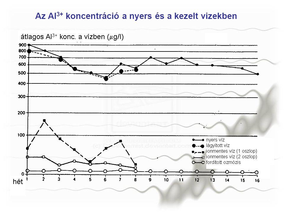 Az Al3+ koncentráció a nyers és a kezelt vizekben