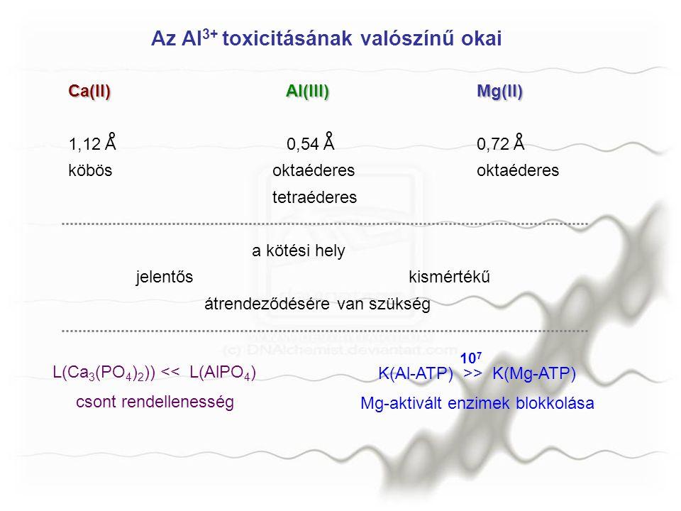 Az Al3+ toxicitásának valószínű okai