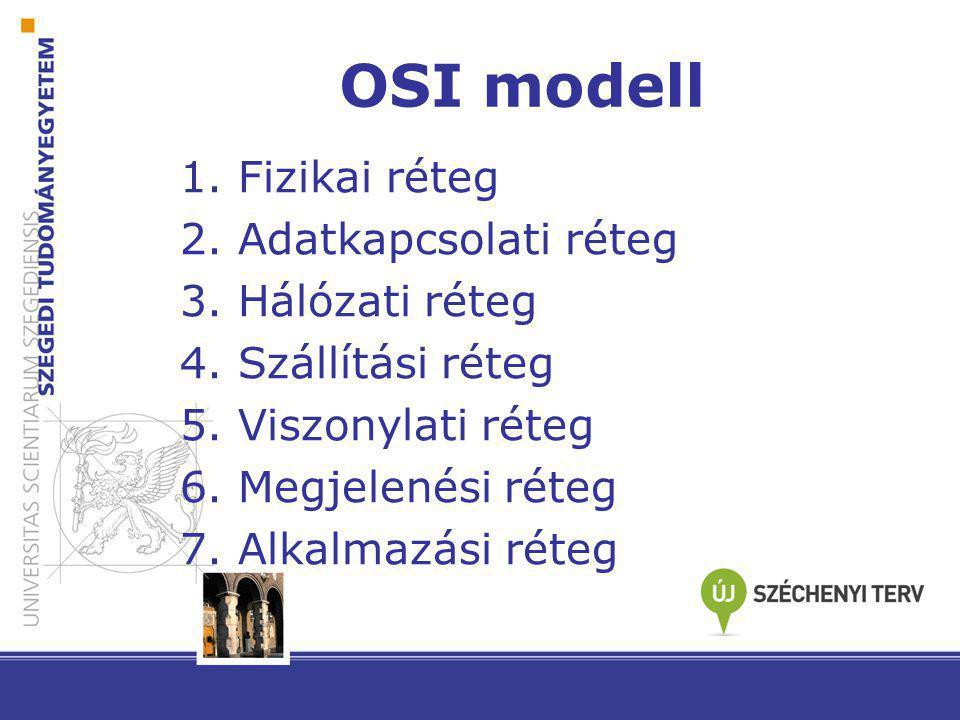 OSI modell 1. Fizikai réteg 2. Adatkapcsolati réteg 3. Hálózati réteg
