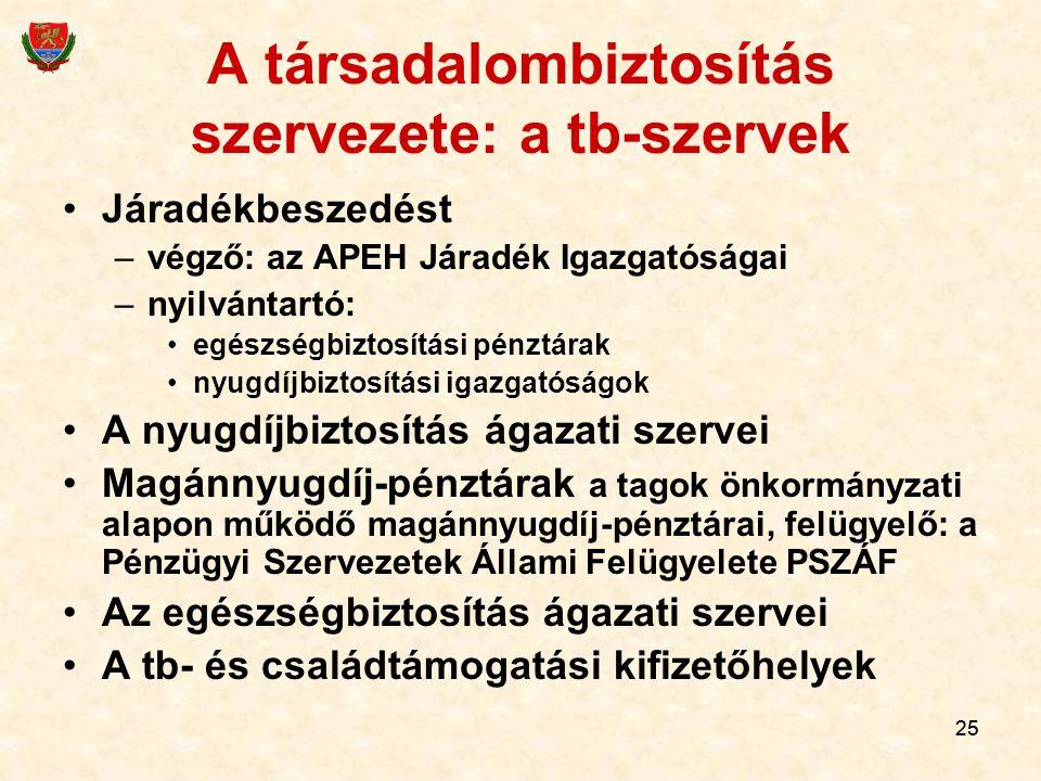 A társadalombiztosítás szervezete: a tb-szervek