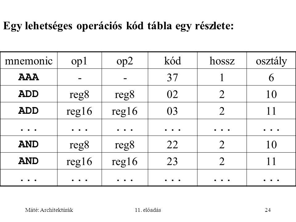 Egy lehetséges operációs kód tábla egy részlete: