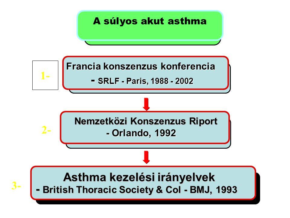 Nemzetközi Konszenzus Riport Asthma kezelési irányelvek