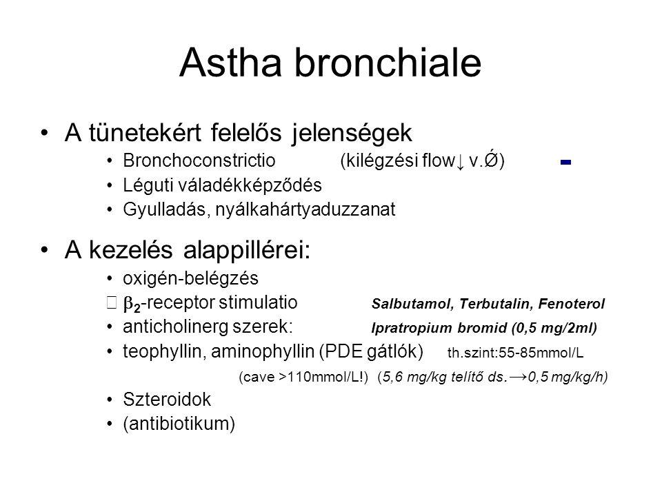 Astha bronchiale A tünetekért felelős jelenségek