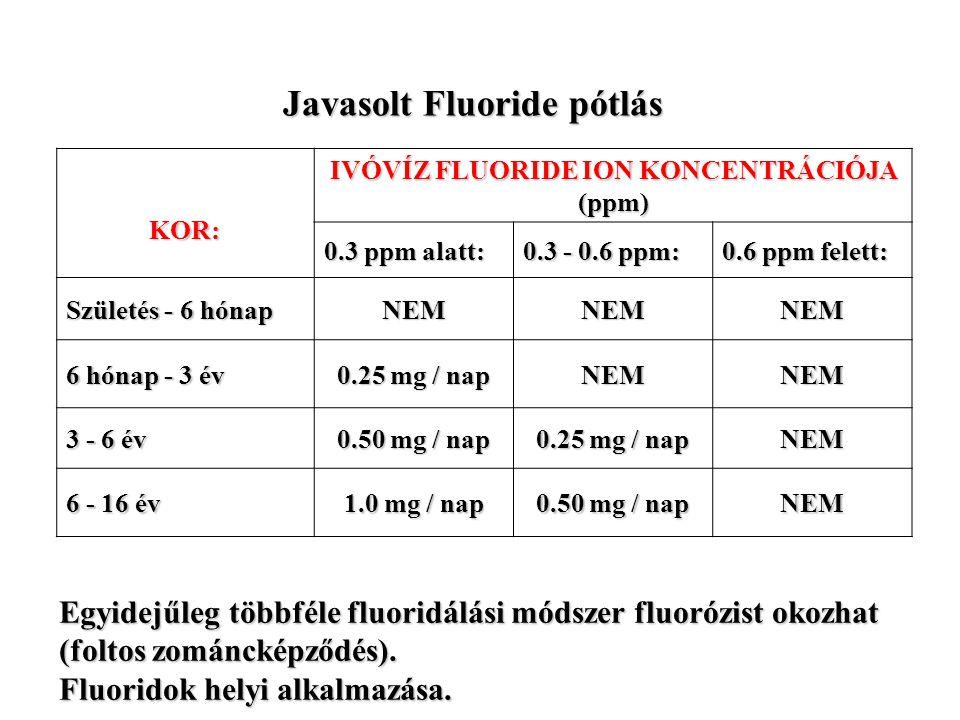 Javasolt Fluoride pótlás IVÓVÍZ FLUORIDE ION KONCENTRÁCIÓJA (ppm)